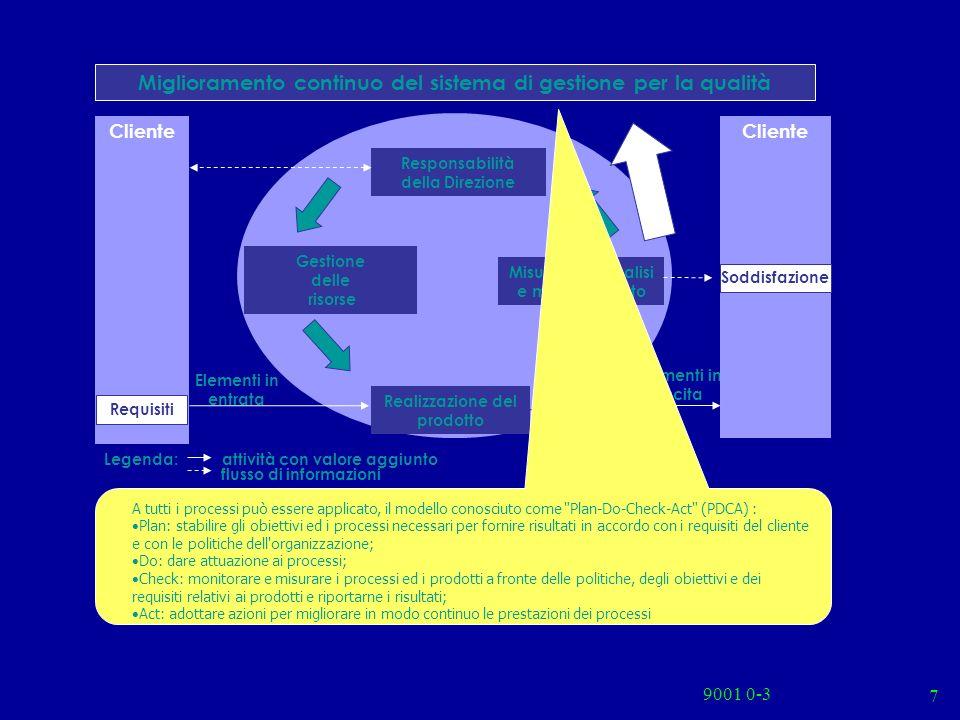 9001 0-3 7 Cliente Requisiti Misurazioni, analisi e miglioramento Responsabilità della Direzione Miglioramento continuo del sistema di gestione per la