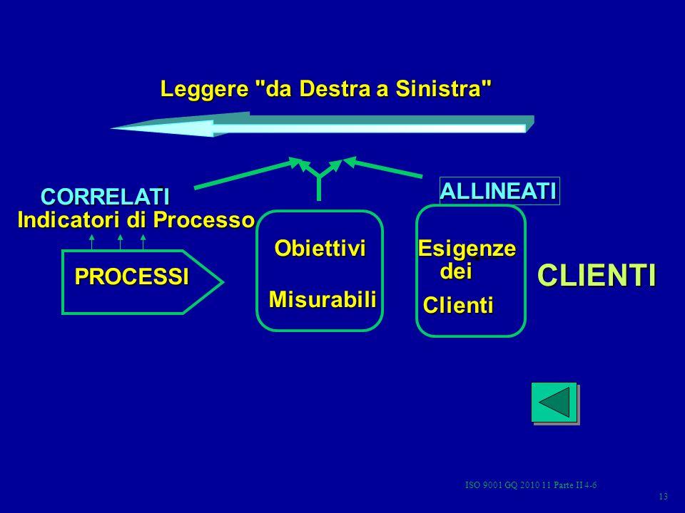 ISO 9001 GQ 2010 11 Parte II 4-6 13 Leggere da Destra a Sinistra PROCESSI Indicatori di Processo Obiettivi Misurabili Esigenze Esigenze dei Clienti CLIENTI CORRELATI ALLINEATI