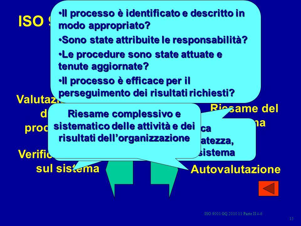 ISO 9001 GQ 2010 11 Parte II 4-6 15 ISO 9000 Valutazione dei sistemi di gestione per la qualità Valutazione dei processi Verifiche ispettive sul sistema Riesame del sistema Autovalutazione Il processo è identificato e descritto in modo appropriato?Il processo è identificato e descritto in modo appropriato.