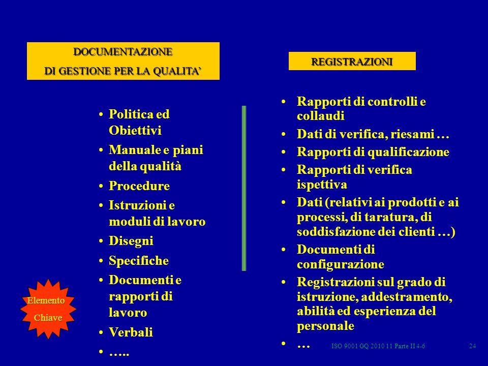 ISO 9001 GQ 2010 11 Parte II 4-624 Politica ed Obiettivi Manuale e piani della qualità Procedure Istruzioni e moduli di lavoro Disegni Specifiche Documenti e rapporti di lavoro Verbali …..