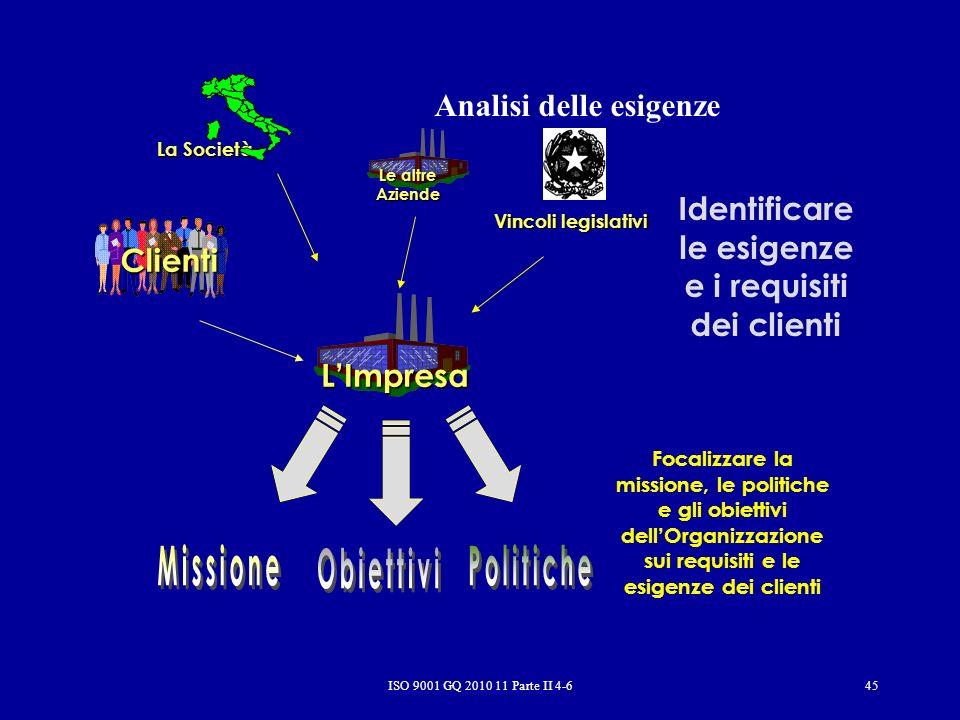 ISO 9001 GQ 2010 11 Parte II 4-645 Analisi delle esigenze Identificare le esigenze e i requisiti dei clienti Le altre Aziende Vincoli legislativi Focalizzare la missione, le politiche e gli obiettivi dellOrganizzazione sui requisiti e le esigenze dei clienti Clienti LImpresa La Società
