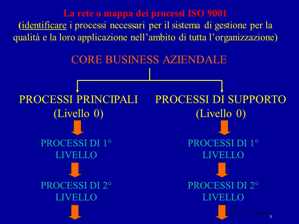 ISO 9001 GQ 2010 11 Parte II 4-6 5 CORE BUSINESS AZIENDALE PROCESSI DI 1° LIVELLO PROCESSI DI 2° LIVELLO PROCESSI PRINCIPALI (Livello 0) PROCESSI DI SUPPORTO (Livello 0) PROCESSI DI 1° LIVELLO PROCESSI DI 2° LIVELLO La rete o mappa dei processi ISO 9001 (identificare i processi necessari per il sistema di gestione per la qualità e la loro applicazione nellambito di tutta lorganizzazione)