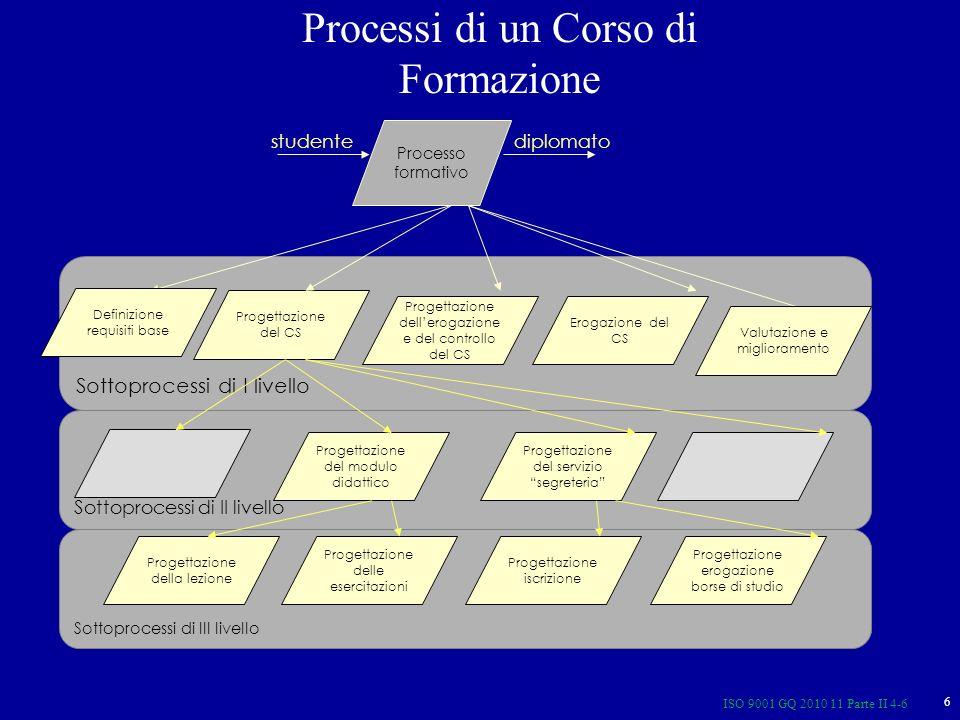 ISO 9001 GQ 2010 11 Parte II 4-6 6 Processi di un Corso di Formazione Sottoprocessi di II livello Sottoprocessi di III livello Sottoprocessi di I livello Processo formativo Progettazione del CS studentediplomato Progettazione del modulo didattico Progettazione del servizio segreteria Progettazione della lezione Progettazione delle esercitazioni Progettazione iscrizione Progettazione erogazione borse di studio Progettazione dellerogazione e del controllo del CS Erogazione del CS Valutazione e miglioramento Definizione requisiti base