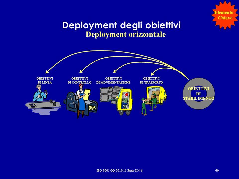 ISO 9001 GQ 2010 11 Parte II 4-660 Deployment degli obiettivi Deployment orizzontale OBIETTIVI DI STABILIMENTO OBIETTIVI DI LINEA OBIETTIVI DI CONTROLLO OBIETTIVI DI MOVIMENTAZIONE OBIETTIVI DI TRASPORTO Elemento Chiave
