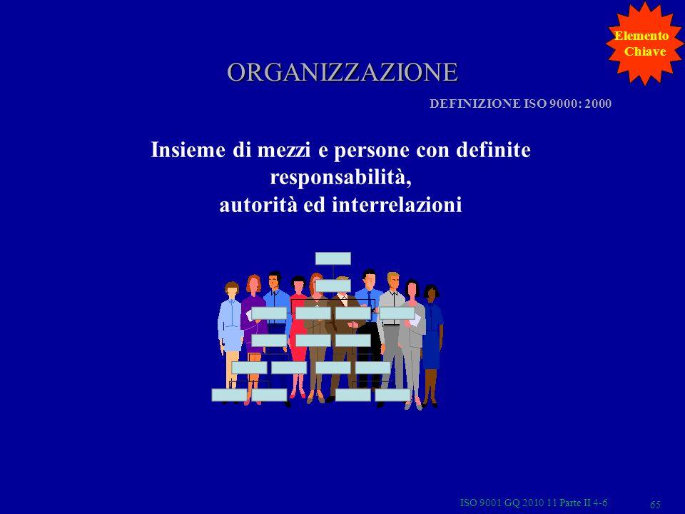 ORGANIZZAZIONE Insieme di mezzi e persone con definite responsabilità, autorità ed interrelazioni DEFINIZIONE ISO 9000: 2000 Elemento Chiave ISO 9001 GQ 2010 11 Parte II 4-6 65