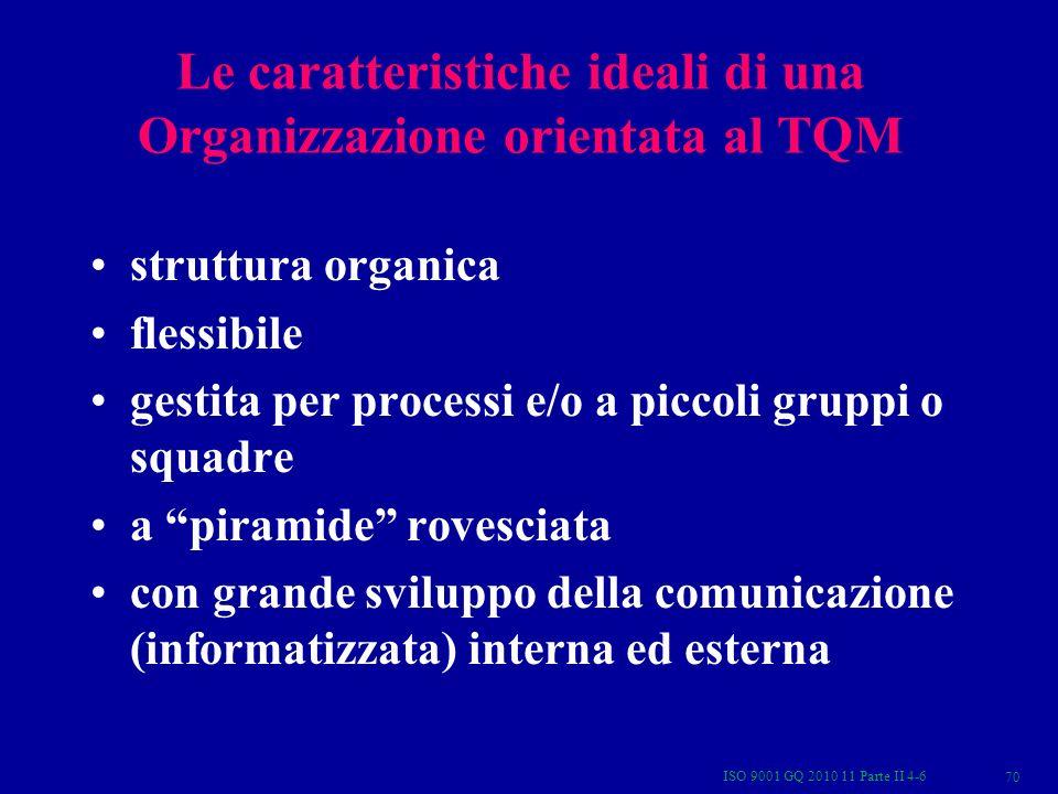 ISO 9001 GQ 2010 11 Parte II 4-6 70 Le caratteristiche ideali di una Organizzazione orientata al TQM struttura organica flessibile gestita per processi e/o a piccoli gruppi o squadre a piramide rovesciata con grande sviluppo della comunicazione (informatizzata) interna ed esterna