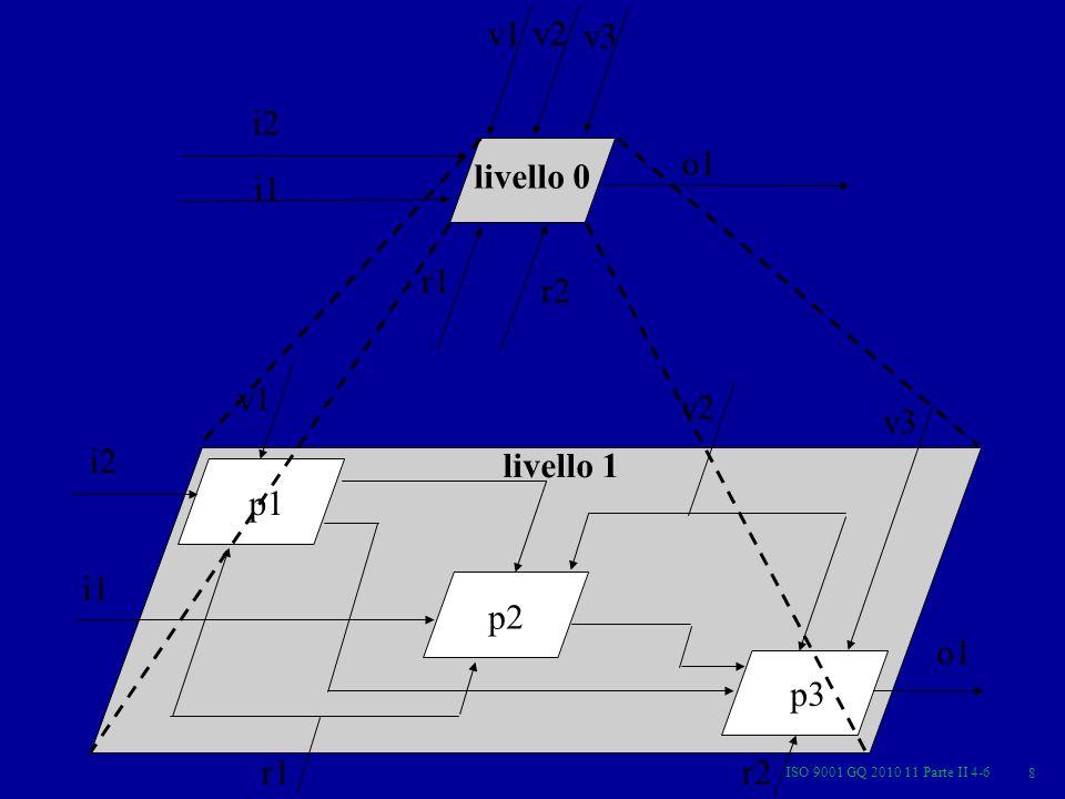 ISO 9001 GQ 2010 11 Parte II 4-6 8 p1 p2 p3 v1 i1 i2 v3 v2 o1 r1r2 livello 1 r2 r1 o1 v3 v2 i2 v1 i1 livello 0