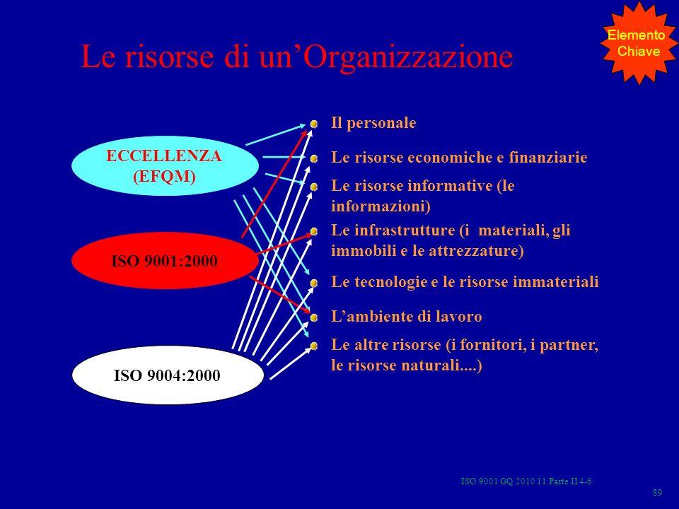 ISO 9001 GQ 2010 11 Parte II 4-6 89 Le risorse di unOrganizzazione ECCELLENZA (EFQM) ISO 9004:2000 ISO 9001:2000 Il personale Le risorse economiche e finanziarie Le risorse informative (le informazioni) Le infrastrutture (i materiali, gli immobili e le attrezzature) Le tecnologie e le risorse immateriali Lambiente di lavoro Le altre risorse (i fornitori, i partner, le risorse naturali....) Elemento Chiave