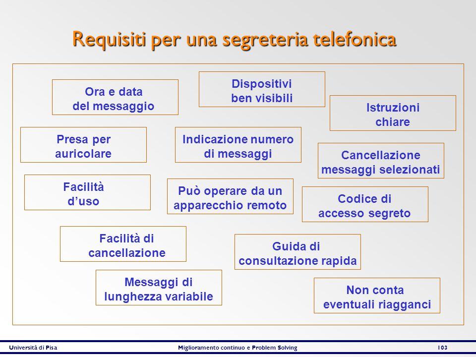 Università di PisaMiglioramento continuo e Problem Solving103 Requisiti per una segreteria telefonica Ora e data del messaggio Presa per auricolare Fa