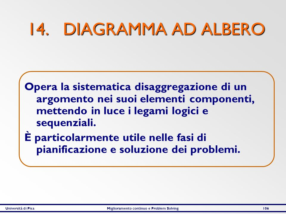 Università di PisaMiglioramento continuo e Problem Solving106 14. DIAGRAMMA AD ALBERO Opera la sistematica disaggregazione di un argomento nei suoi el