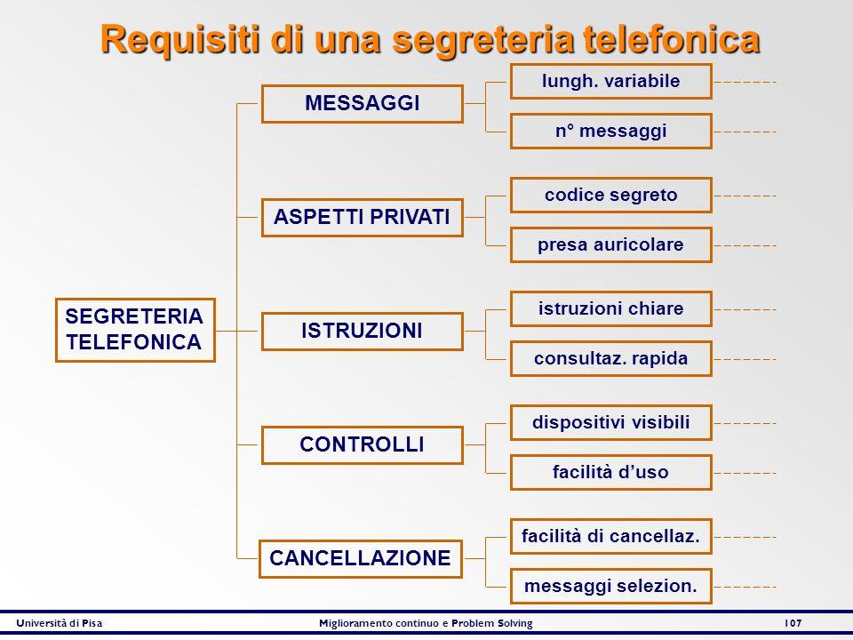 Università di PisaMiglioramento continuo e Problem Solving107 SEGRETERIA TELEFONICA ISTRUZIONI ASPETTI PRIVATI MESSAGGI CONTROLLI CANCELLAZIONE lungh.