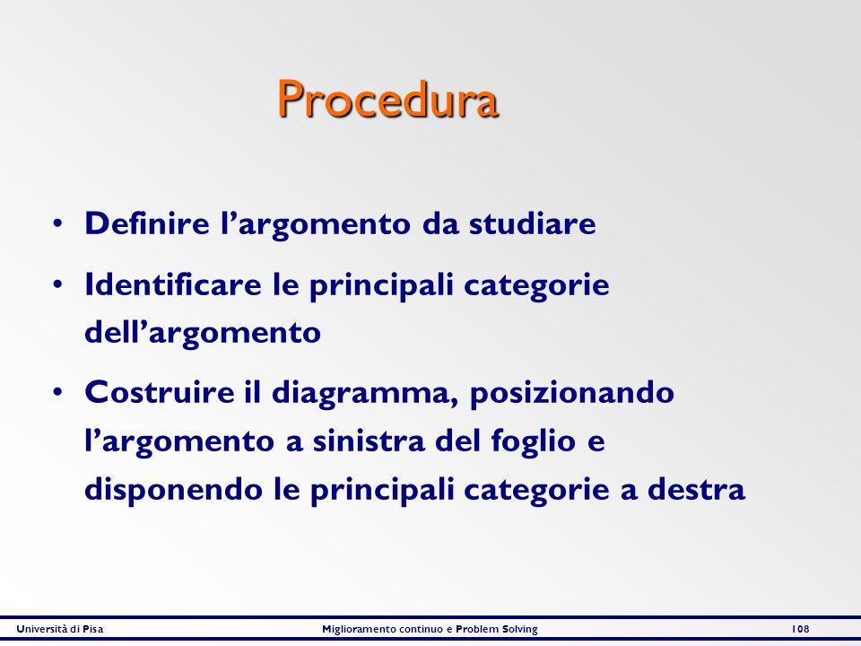 Università di PisaMiglioramento continuo e Problem Solving108 Procedura Definire largomento da studiare Identificare le principali categorie dellargom