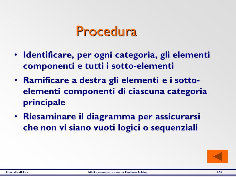 Università di PisaMiglioramento continuo e Problem Solving109 Procedura Identificare, per ogni categoria, gli elementi componenti e tutti i sotto-elem