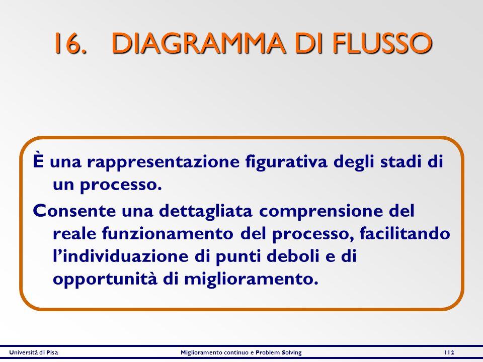 Università di PisaMiglioramento continuo e Problem Solving112 16. DIAGRAMMA DI FLUSSO È una rappresentazione figurativa degli stadi di un processo. Co