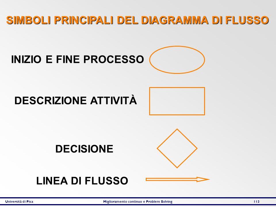 Università di PisaMiglioramento continuo e Problem Solving113 INIZIO E FINE PROCESSO DESCRIZIONE ATTIVITÀ DECISIONE LINEA DI FLUSSO SIMBOLI PRINCIPALI