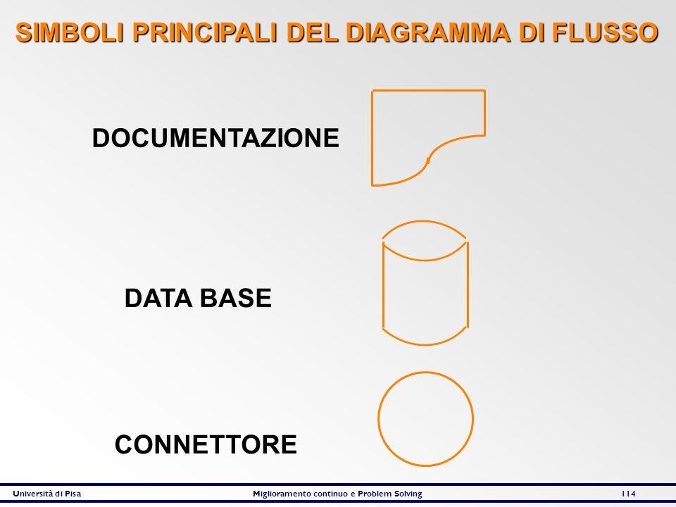 Università di PisaMiglioramento continuo e Problem Solving114 DOCUMENTAZIONE DATA BASE CONNETTORE SIMBOLI PRINCIPALI DEL DIAGRAMMA DI FLUSSO