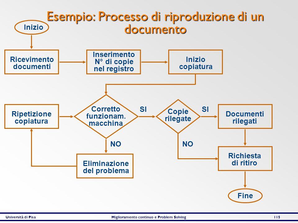 Università di PisaMiglioramento continuo e Problem Solving115 Esempio: Processo di riproduzione di un documento Inizio Ricevimento documenti Inserimen