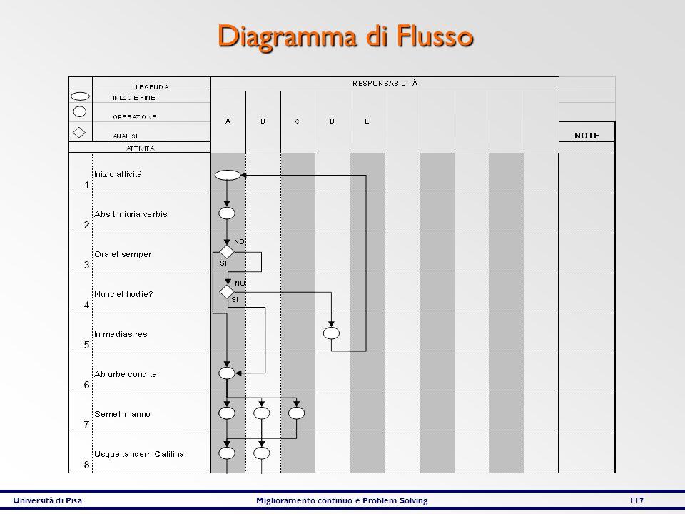 Università di PisaMiglioramento continuo e Problem Solving117 Diagramma di Flusso