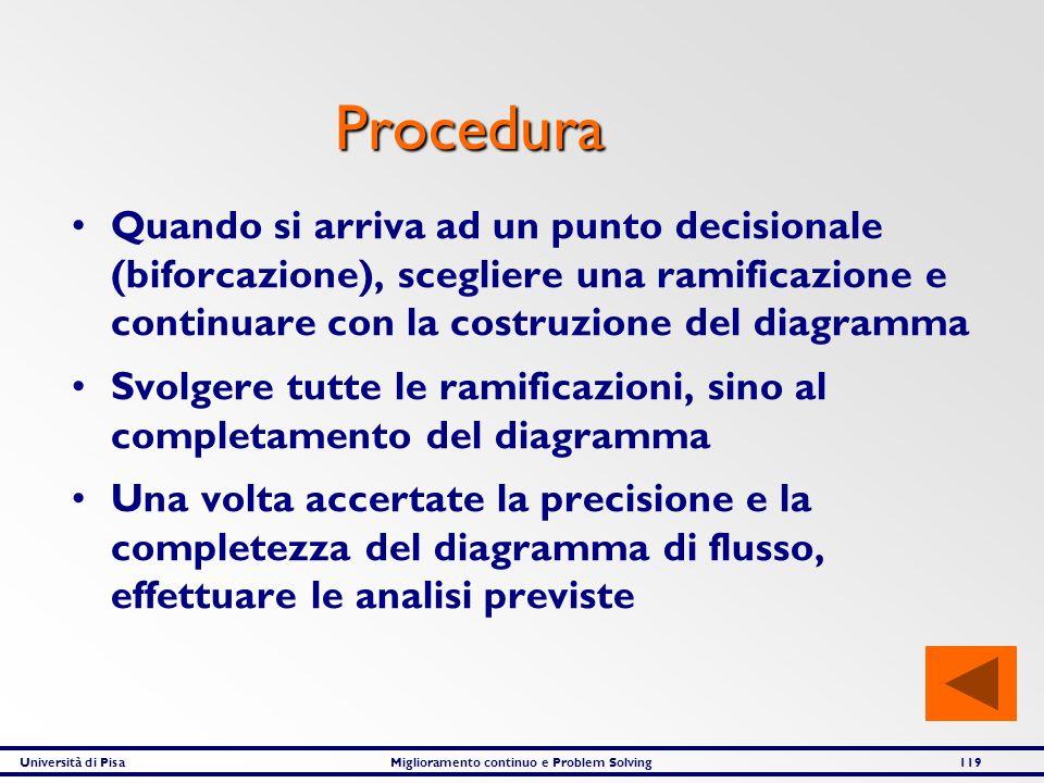Università di PisaMiglioramento continuo e Problem Solving119 Procedura Quando si arriva ad un punto decisionale (biforcazione), scegliere una ramific