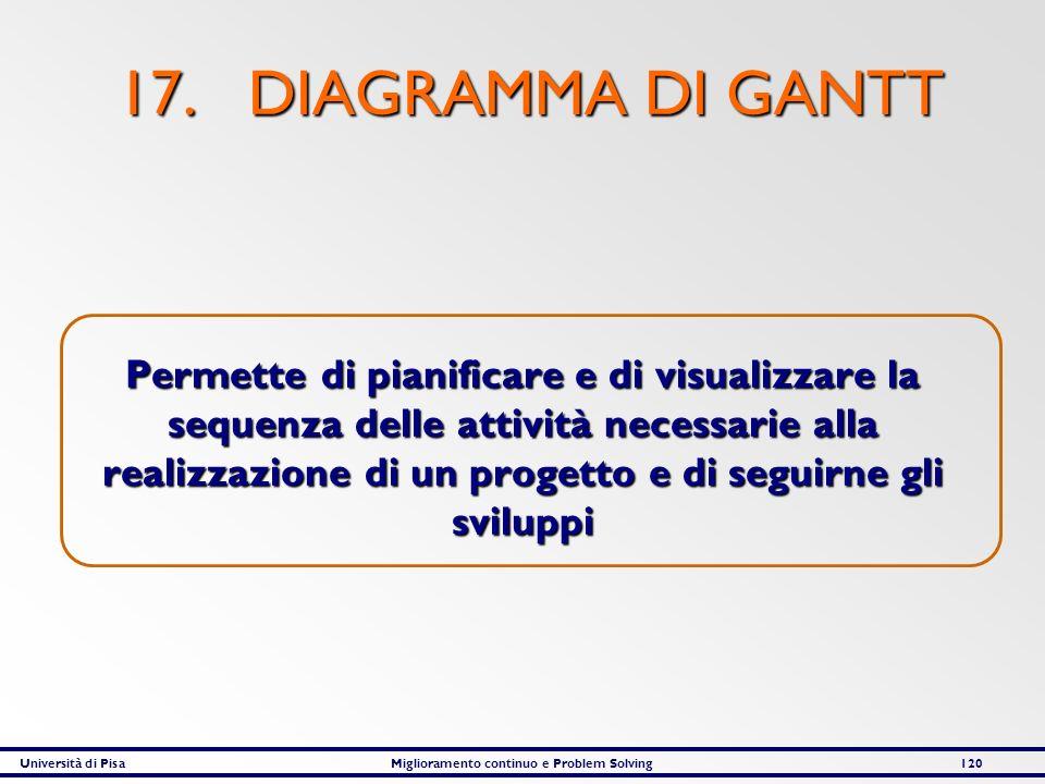 Università di PisaMiglioramento continuo e Problem Solving120 17. DIAGRAMMA DI GANTT Permette di pianificare e di visualizzare la sequenza delle attiv