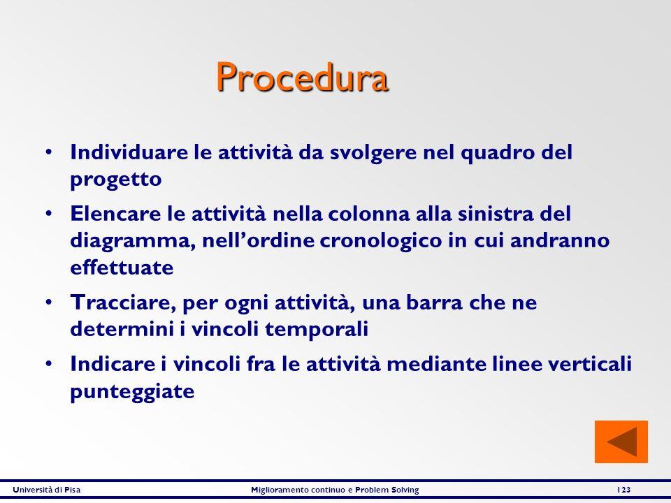 Università di PisaMiglioramento continuo e Problem Solving123 Procedura Individuare le attività da svolgere nel quadro del progetto Elencare le attivi