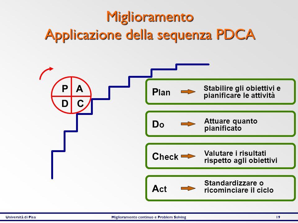 Università di PisaMiglioramento continuo e Problem Solving19 Miglioramento Applicazione della sequenza PDCA P A D C A ct Standardizzare o ricominciare