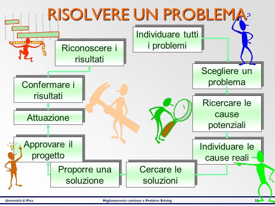 Università di PisaMiglioramento continuo e Problem Solving20 Individuare tutti i problemi Scegliere un problema Ricercare le cause potenziali Individu