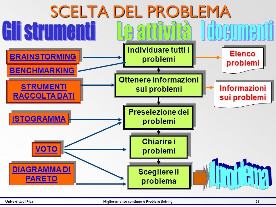 Università di PisaMiglioramento continuo e Problem Solving21 SCELTA DEL PROBLEMA Individuare tutti i problemi Individuare tutti i problemi Ottenere in