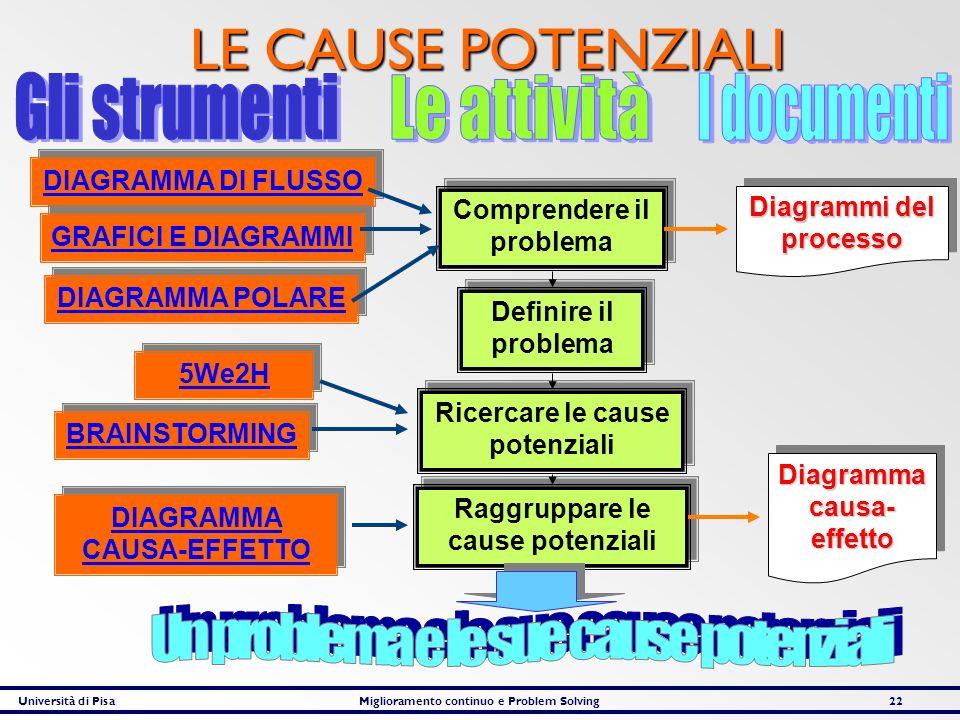 Università di PisaMiglioramento continuo e Problem Solving22 LE CAUSE POTENZIALI Comprendere il problema Definire il problema Ricercare le cause poten