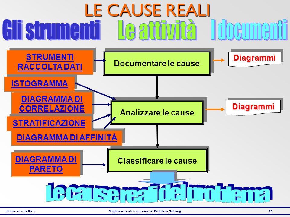 Università di PisaMiglioramento continuo e Problem Solving23 LE CAUSE REALI Documentare le cause Analizzare le cause Classificare le cause STRUMENTI R