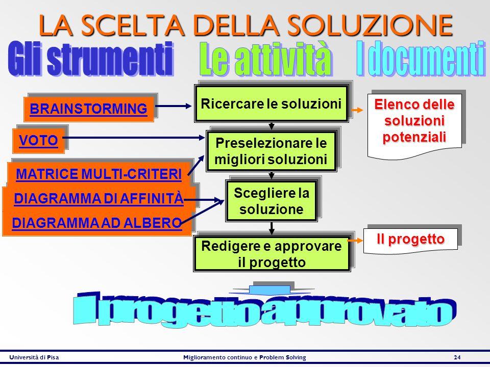 Università di PisaMiglioramento continuo e Problem Solving24 LA SCELTA DELLA SOLUZIONE Ricercare le soluzioni Preselezionare le migliori soluzioni Sce