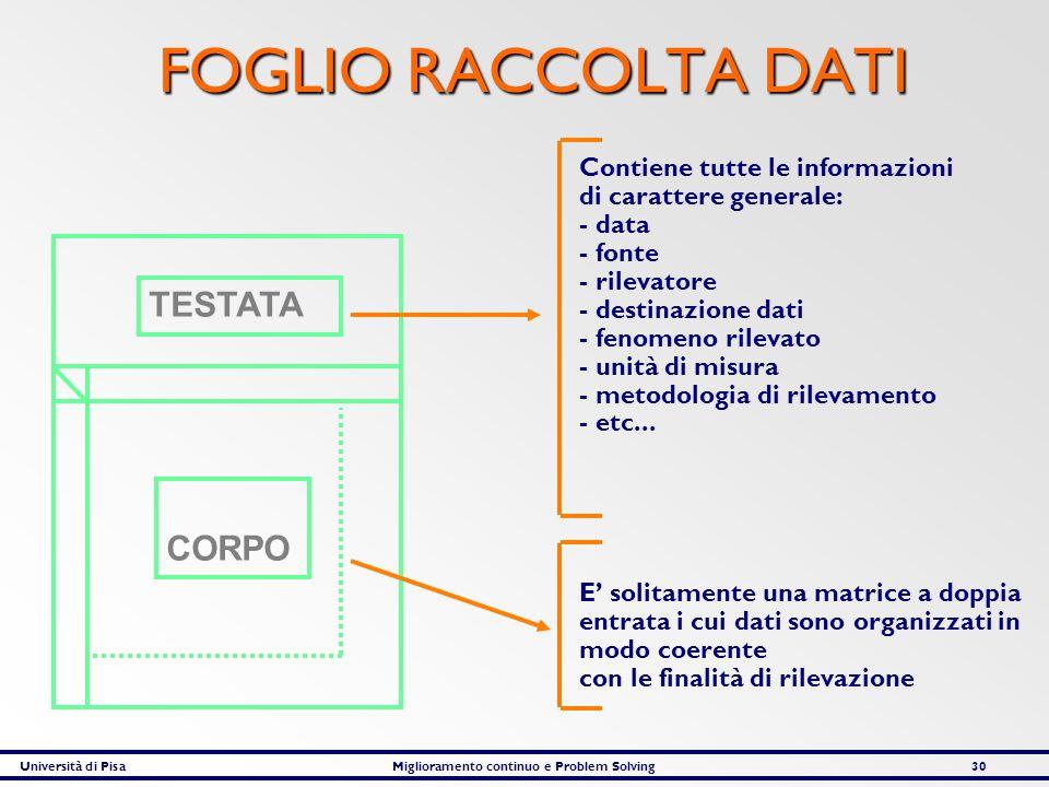 Università di PisaMiglioramento continuo e Problem Solving30 FOGLIO RACCOLTA DATI Contiene tutte le informazioni di carattere generale: - data - fonte