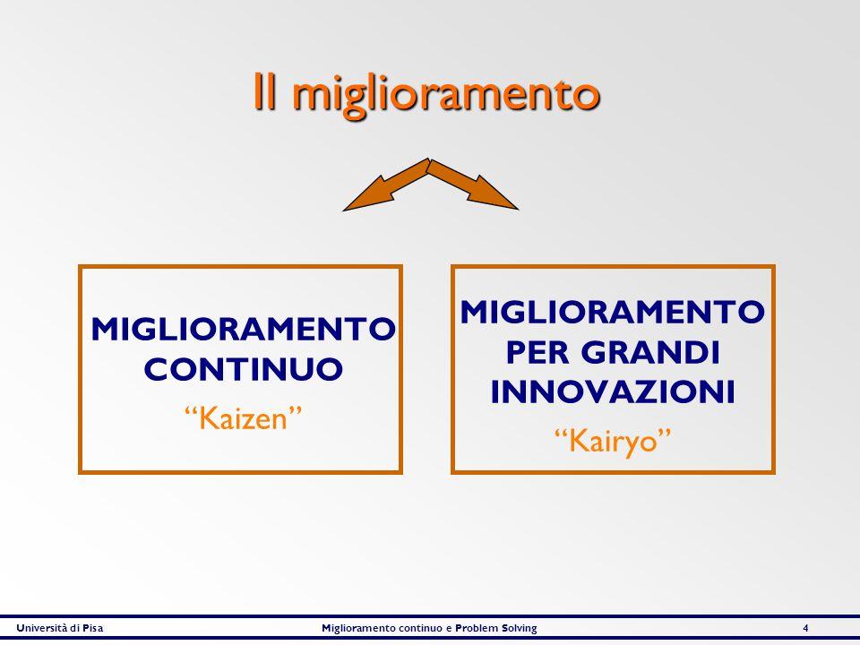 Università di PisaMiglioramento continuo e Problem Solving4 Il miglioramento MIGLIORAMENTO CONTINUO Kaizen MIGLIORAMENTO PER GRANDI INNOVAZIONI Kairyo