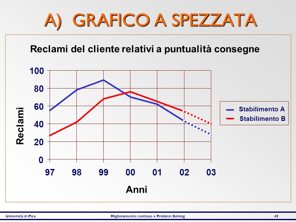 Università di PisaMiglioramento continuo e Problem Solving45 A) GRAFICO A SPEZZATA Reclami del cliente relativi a puntualità consegne Reclami Anni 0 2