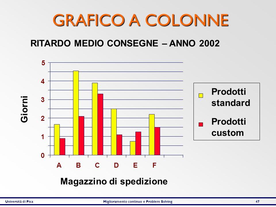 Università di PisaMiglioramento continuo e Problem Solving47 GRAFICO A COLONNE RITARDO MEDIO CONSEGNE – ANNO 2002 Magazzino di spedizione Giorni 0 1 2