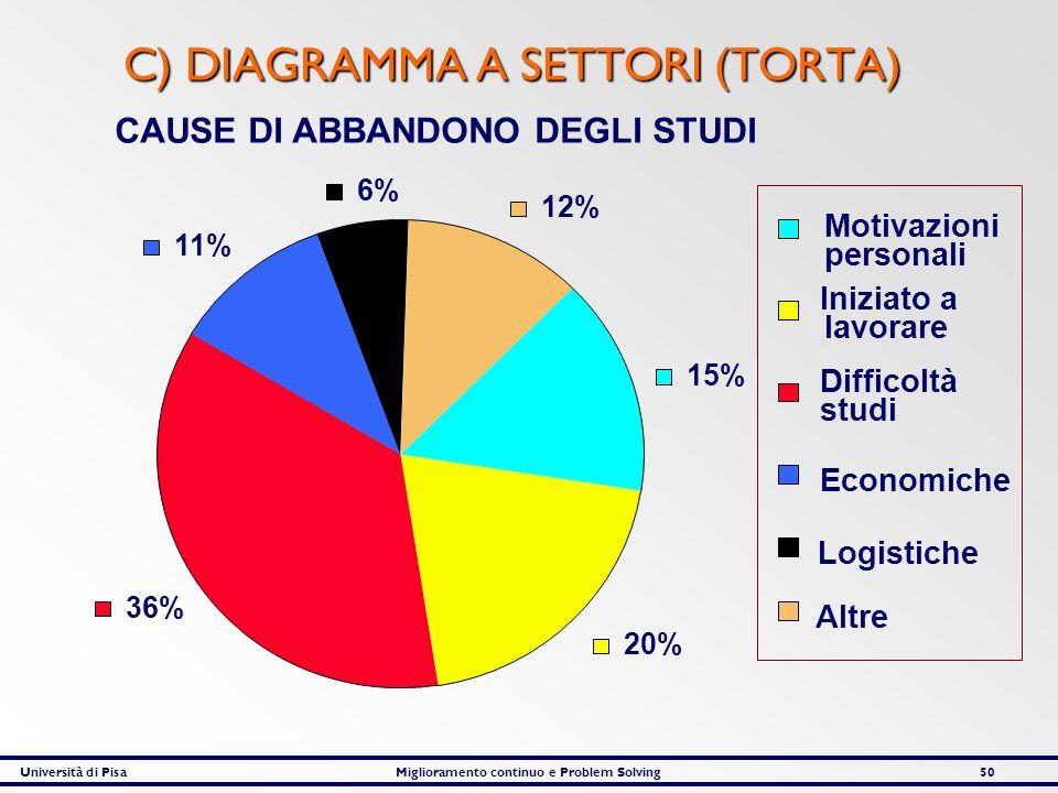 Università di PisaMiglioramento continuo e Problem Solving50 C) DIAGRAMMA A SETTORI (TORTA) CAUSE DI ABBANDONO DEGLI STUDI 15% 20% 36% 11% 6% 12% Moti