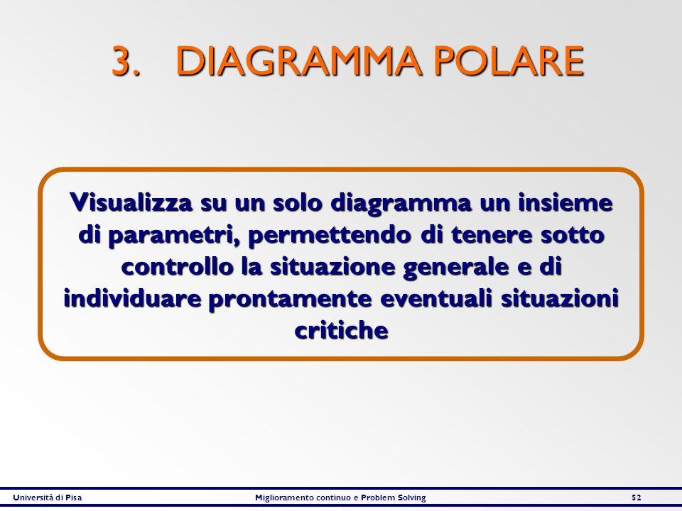 Università di PisaMiglioramento continuo e Problem Solving52 3. DIAGRAMMA POLARE Visualizza su un solo diagramma un insieme di parametri, permettendo