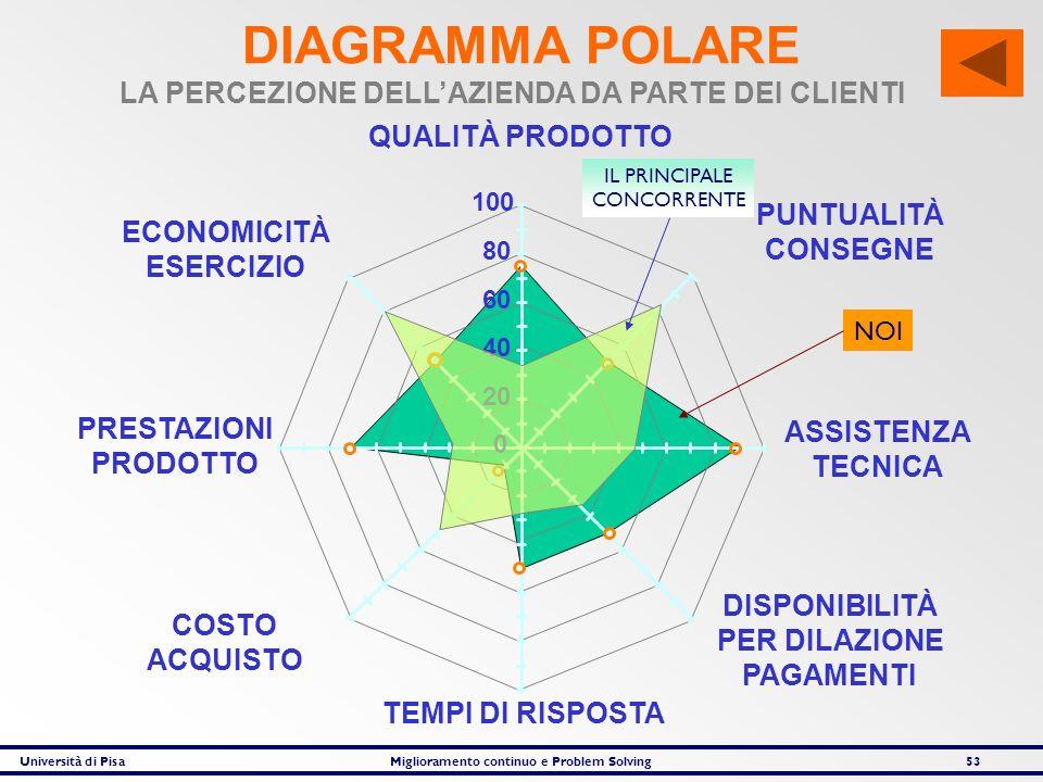 Università di PisaMiglioramento continuo e Problem Solving53 DIAGRAMMA POLARE 0 20 40 60 80 100 ECONOMICITÀ ESERCIZIO ASSISTENZA TECNICA DISPONIBILITÀ