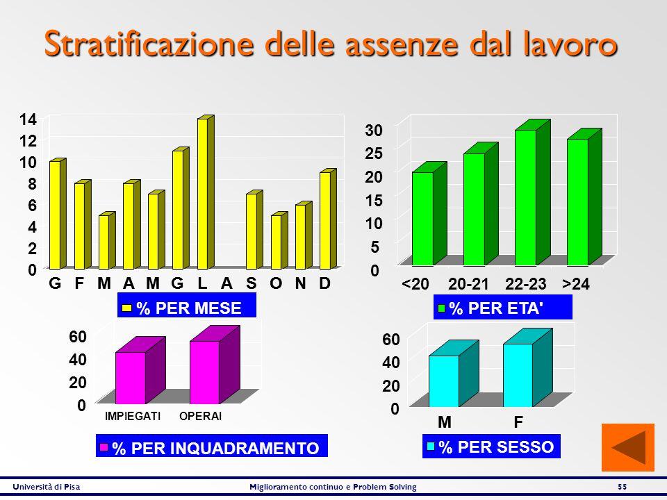 Università di PisaMiglioramento continuo e Problem Solving55 Stratificazione delle assenze dal lavoro 20-21>24 0 5 10 15 20 25 30 <20 22-23 % PER ETA'