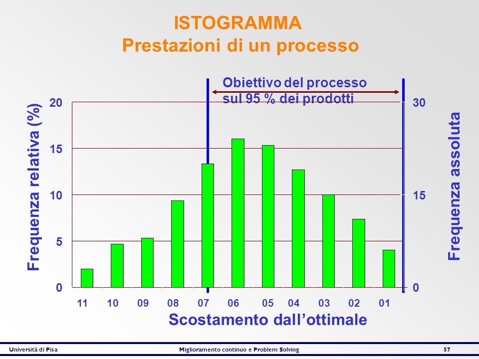 Università di PisaMiglioramento continuo e Problem Solving57 Obiettivo del processo sul 95 % dei prodotti Frequenza relativa (%) Frequenza assoluta Sc