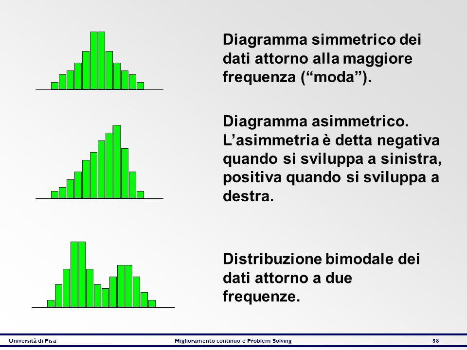Università di PisaMiglioramento continuo e Problem Solving58 Diagramma simmetrico dei dati attorno alla maggiore frequenza (moda). Diagramma asimmetri