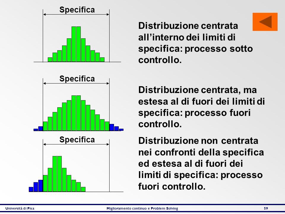 Università di PisaMiglioramento continuo e Problem Solving59 Specifica Distribuzione centrata allinterno dei limiti di specifica: processo sotto contr