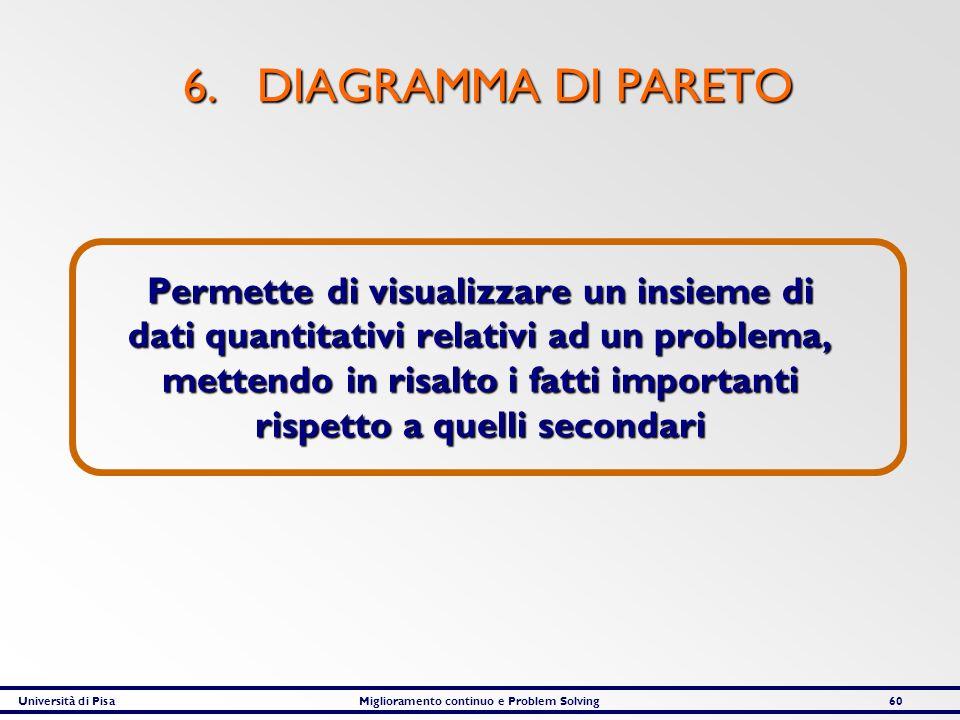 Università di PisaMiglioramento continuo e Problem Solving60 6. DIAGRAMMA DI PARETO Permette di visualizzare un insieme di dati quantitativi relativi