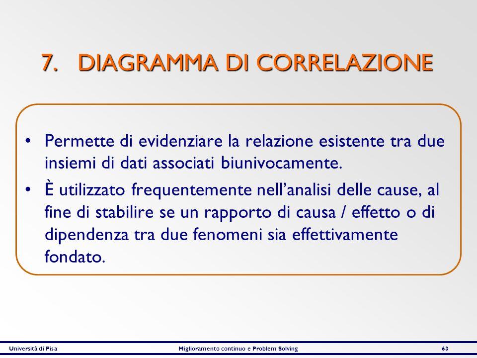 Università di PisaMiglioramento continuo e Problem Solving63 7. DIAGRAMMA DI CORRELAZIONE Permette di evidenziare la relazione esistente tra due insie