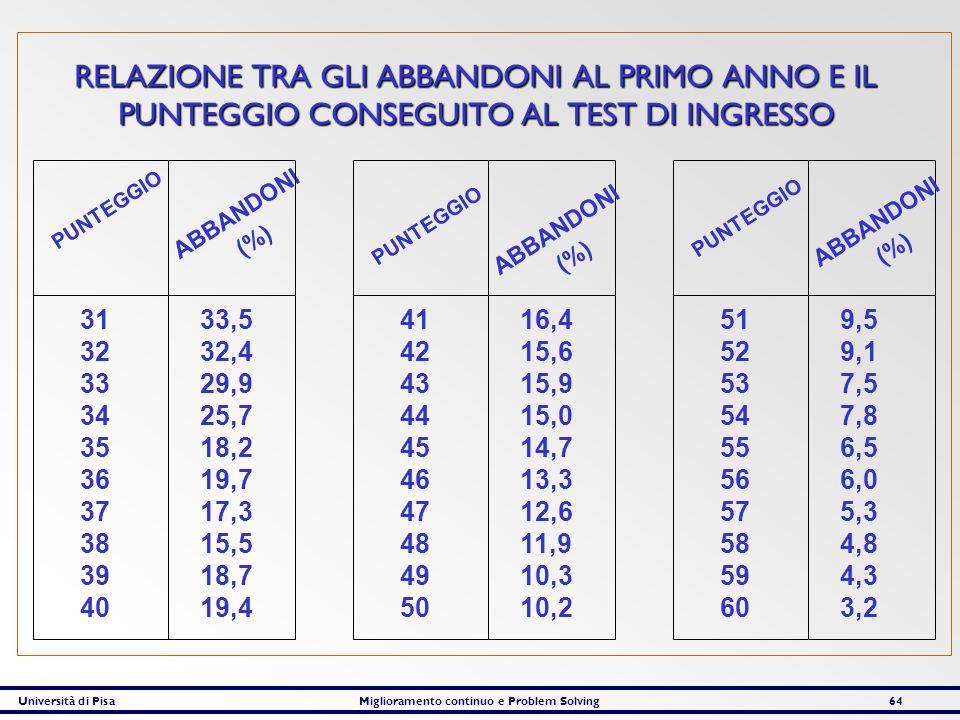 Università di PisaMiglioramento continuo e Problem Solving64 RELAZIONE TRA GLI ABBANDONI AL PRIMO ANNO E IL PUNTEGGIO CONSEGUITO AL TEST DI INGRESSO P