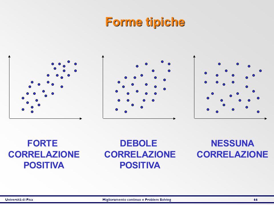 Università di PisaMiglioramento continuo e Problem Solving66 FORTE CORRELAZIONE POSITIVA DEBOLE CORRELAZIONE POSITIVA NESSUNA CORRELAZIONE Forme tipic