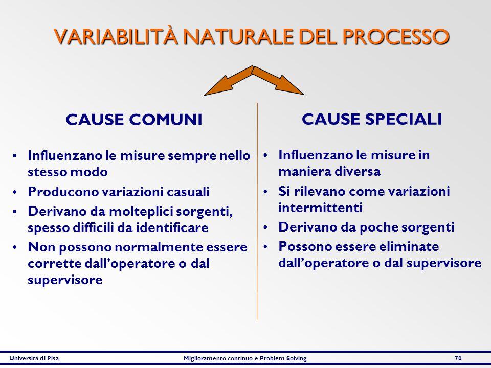 Università di PisaMiglioramento continuo e Problem Solving70 VARIABILITÀ NATURALE DEL PROCESSO CAUSE COMUNI Influenzano le misure sempre nello stesso