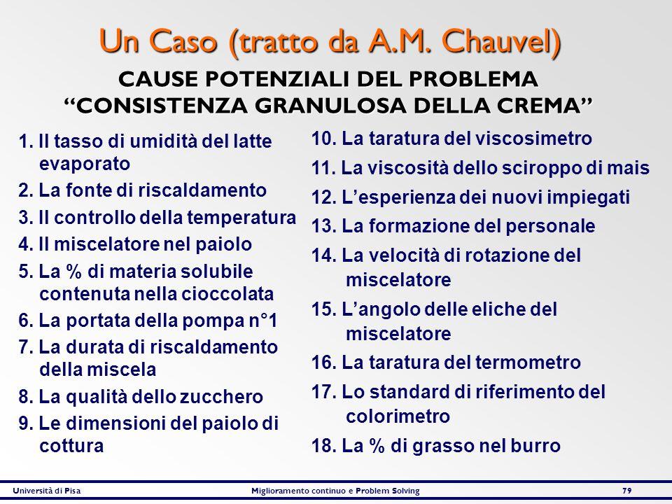 Università di PisaMiglioramento continuo e Problem Solving79 Un Caso (tratto da A.M. Chauvel) CAUSE POTENZIALI DEL PROBLEMA CONSISTENZA GRANULOSA DELL