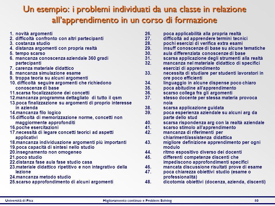 Università di PisaMiglioramento continuo e Problem Solving80 Un esempio: i problemi individuati da una classe in relazione allapprendimento in un cors