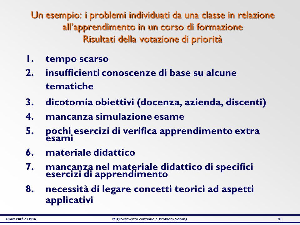 Università di PisaMiglioramento continuo e Problem Solving81 Un esempio: i problemi individuati da una classe in relazione allapprendimento in un cors